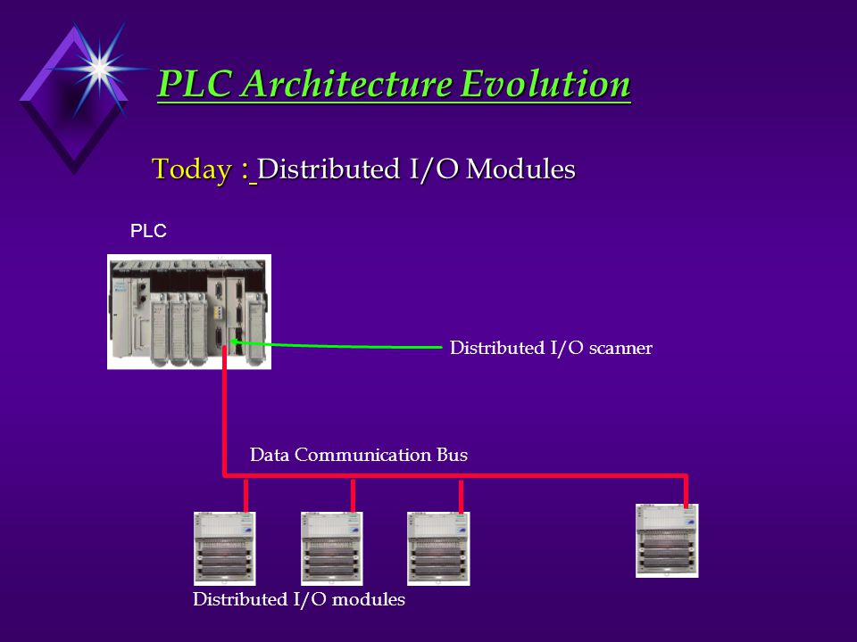 Programmable logic controller ppt video online download for Architecture evolutive