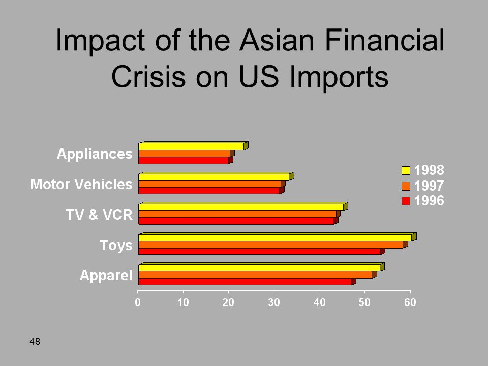 impact of financial crisis in banking The effect and policy analysis of global financial crisis on  global financial crisis (gfc) on nigeria banking sector  impact of the financial crisis on .