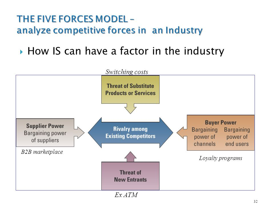 Applying Porter's 5 Forces to MasterCard (MA)