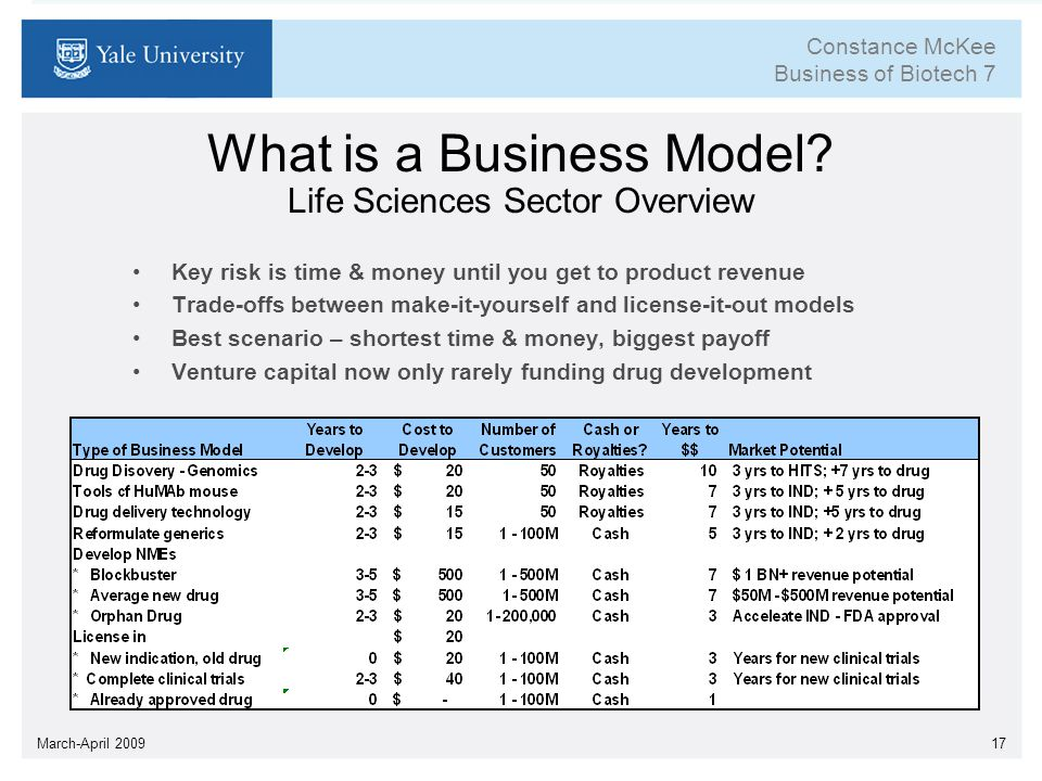The Business Of Biotech Ppt Download - Biotech business plan template