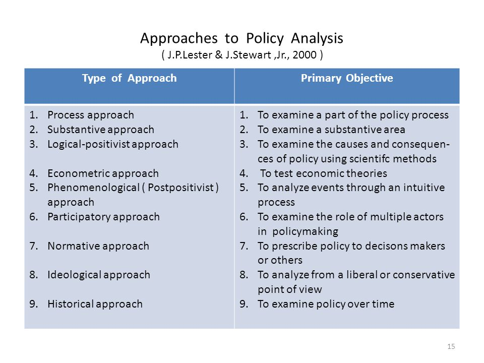 the policy process part i Hcs45 the policy process part i tutorial for:hcs45 the policy process part i get a 30 % discount on an order above $ 10 use the following coupon code : lemon  order now why us 100% non-plagiarized papers 24/7 /365 service available affordable prices any paper, urgency, and subject.