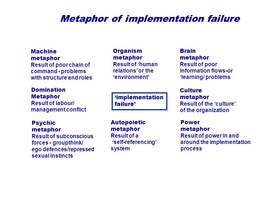 orgaisation as machine metaphor Machines do not have emotions, so in a machine model engendering trust is not   mechanistic metaphors: slot to fill, reengineering, insubordination, precision,.