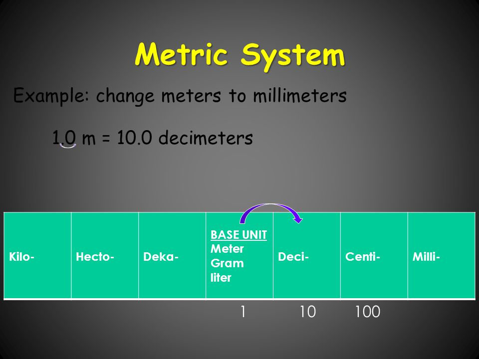 Metric System Example: change meters to millimeters
