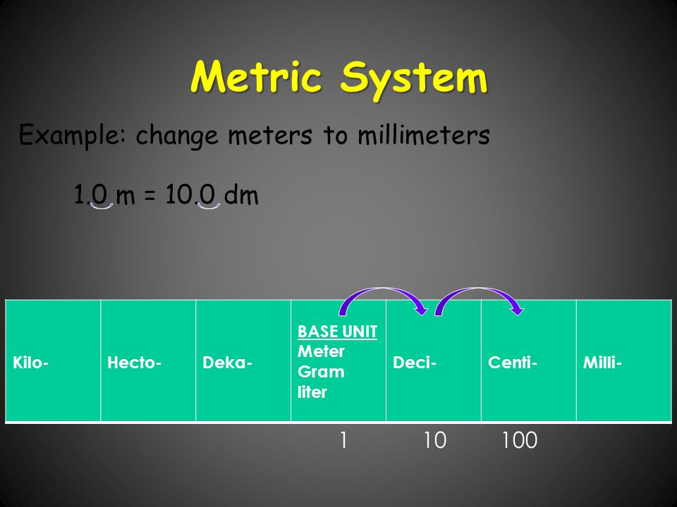 Metric System Example: change meters to millimeters 1.0 m = 10.0 dm 1