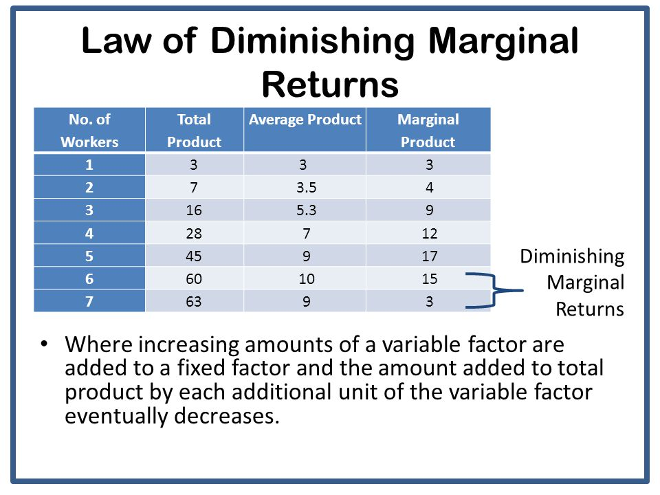 explain the law of diminishing marginal returns The law of diminishing marginal returns this famous law was first written about by a frenchman, anne robert jacques turgot (1727-1781)  turgot was a leading physiocrat - a school of economics that believes all wealth derives from agriculture.