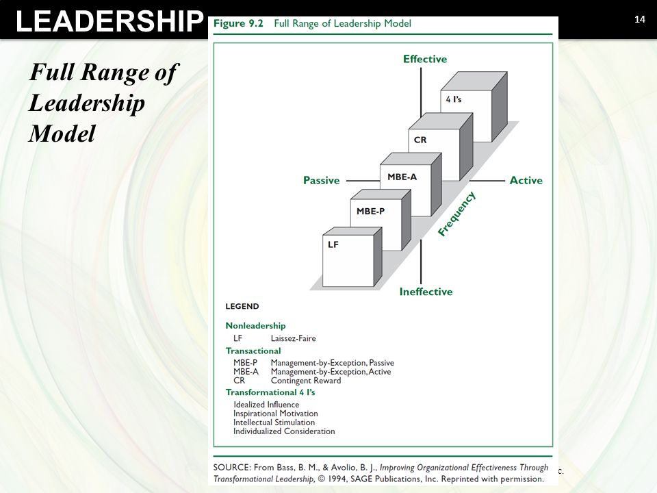 northouse transformational leadership View northouse chapter 9- transformational, servant, & authentic leadership from hre 4220-01 at high point strong role models for their beliefs and values they want their followers to adopt.