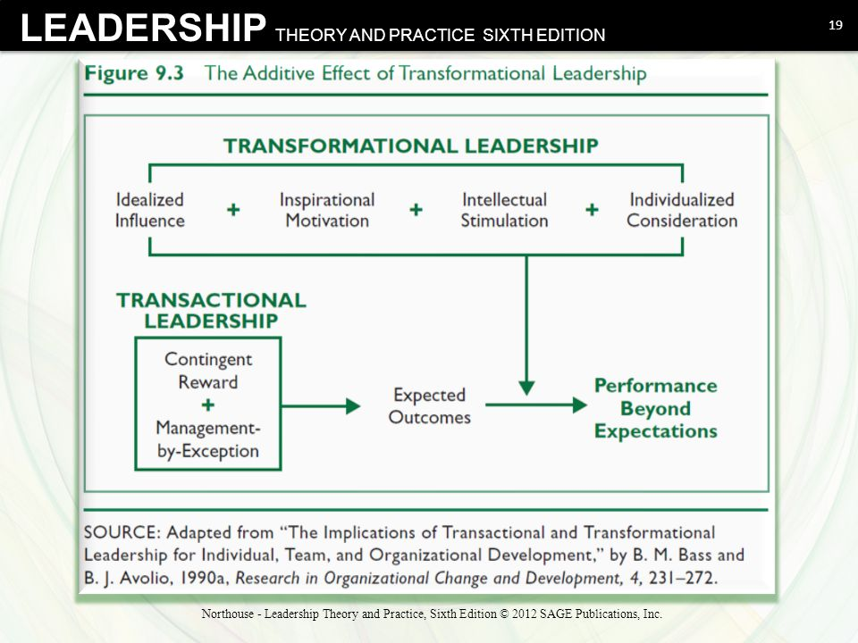 leadership practice theory Leadership theory and practice: fostering an effective symbiosis the effective integration of leadership theory and practice needs to be grounded in an ongoing.