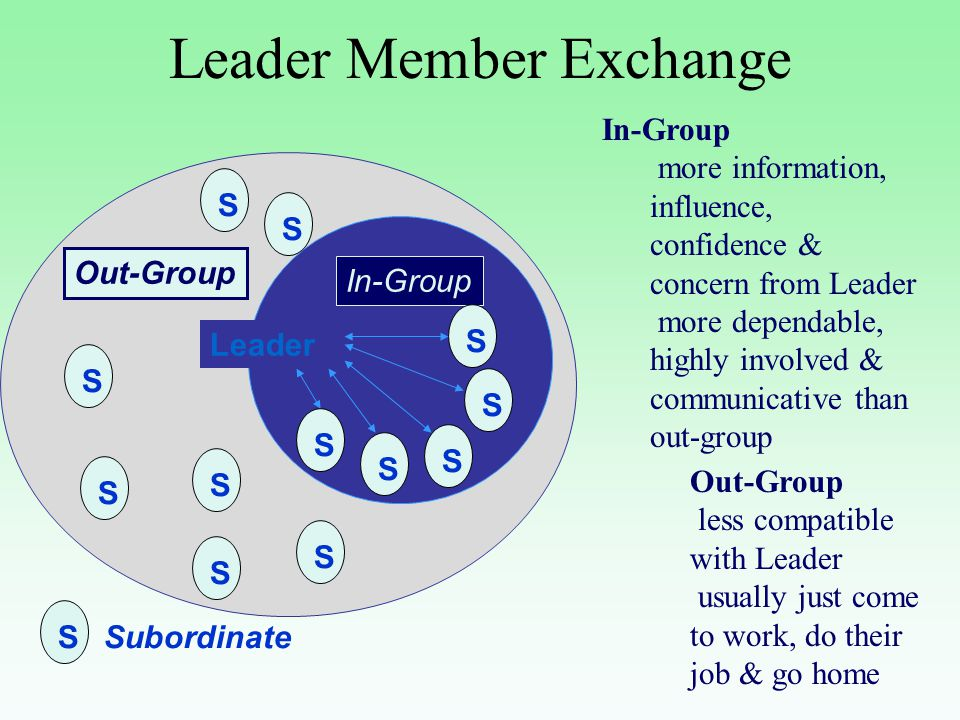 the leadership member exchange theory The leader–member exchange (lmx) theory first emerged in the 1970s it  conceptualizes leadership as a process of interaction between.
