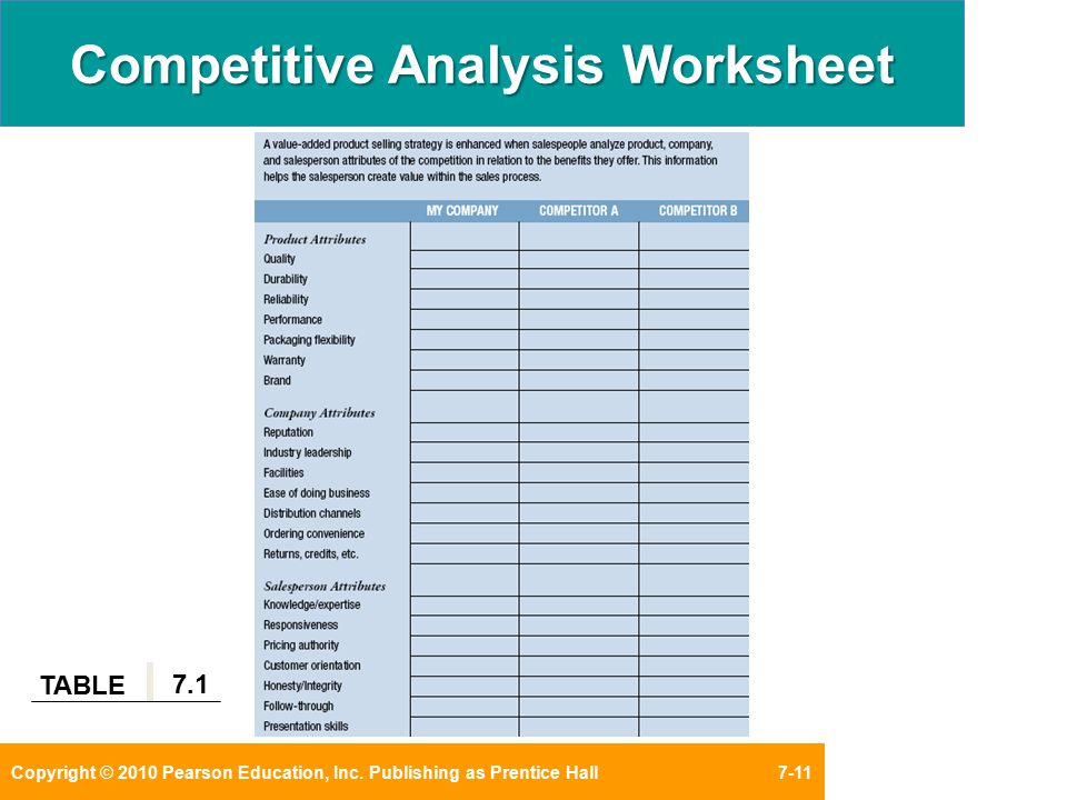 7 eleven competitive analysis model Free 7-eleven app.