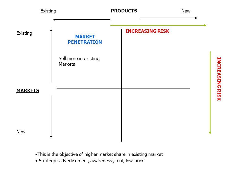 Existing PRODUCTS New INCREASING RISK. Existing. MARKETS. New. MARKET PENETRATION.