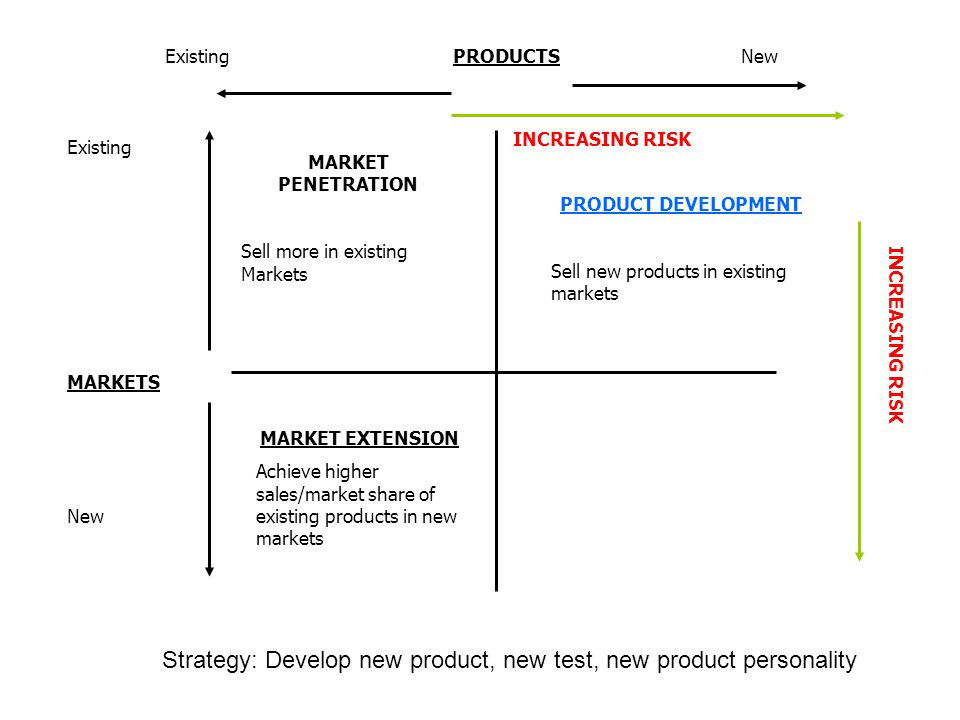 Strategy: Develop new product, new test, new product personality