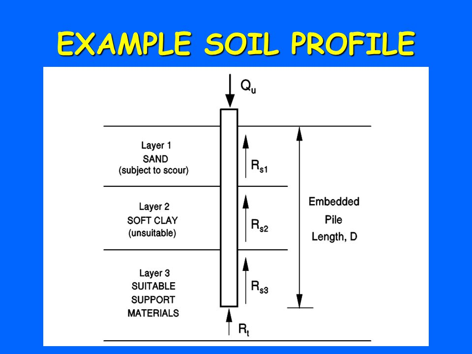 Introduction to static analysis ppt download for Soil is an example of