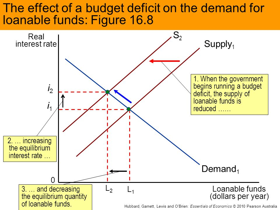 loanable funds market in australia Fiscal & monetary policy review- ap macroeconomics acdcleadership  money market vs loanable funds market- macro unit 415 - duration: 8:09.