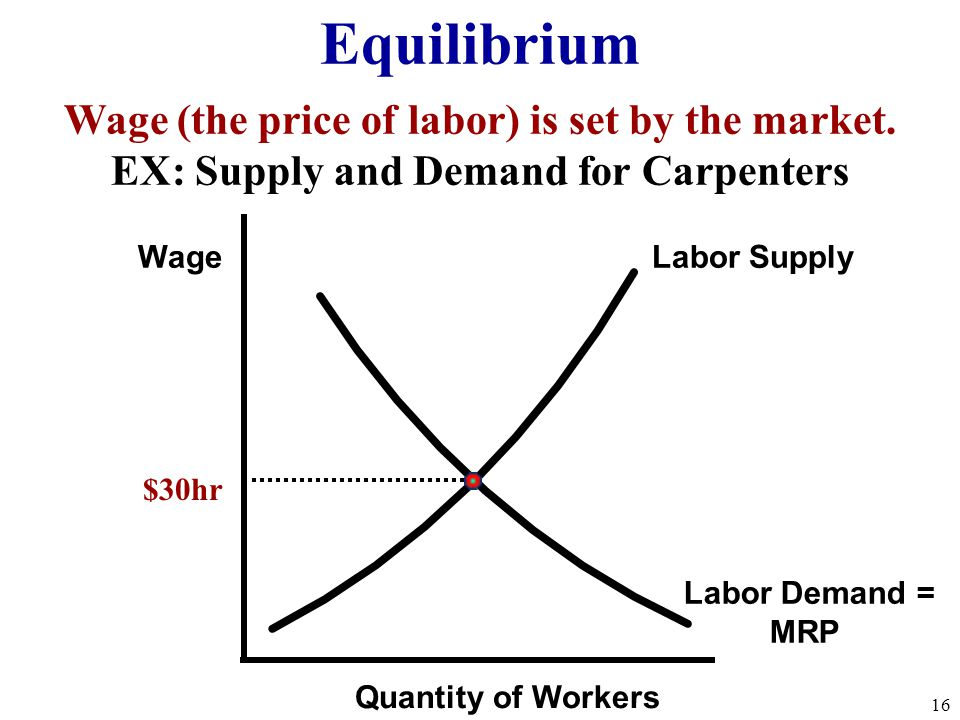 Principles of Microeconomics/Demand and Supply at Work in Labor Markets