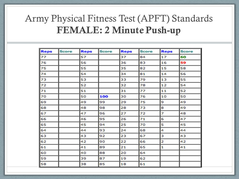 Physical Fitness new: The Army Physical Fitness Test
