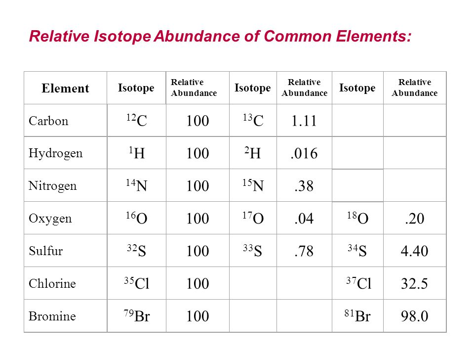 how to find the relative mass of an isotope