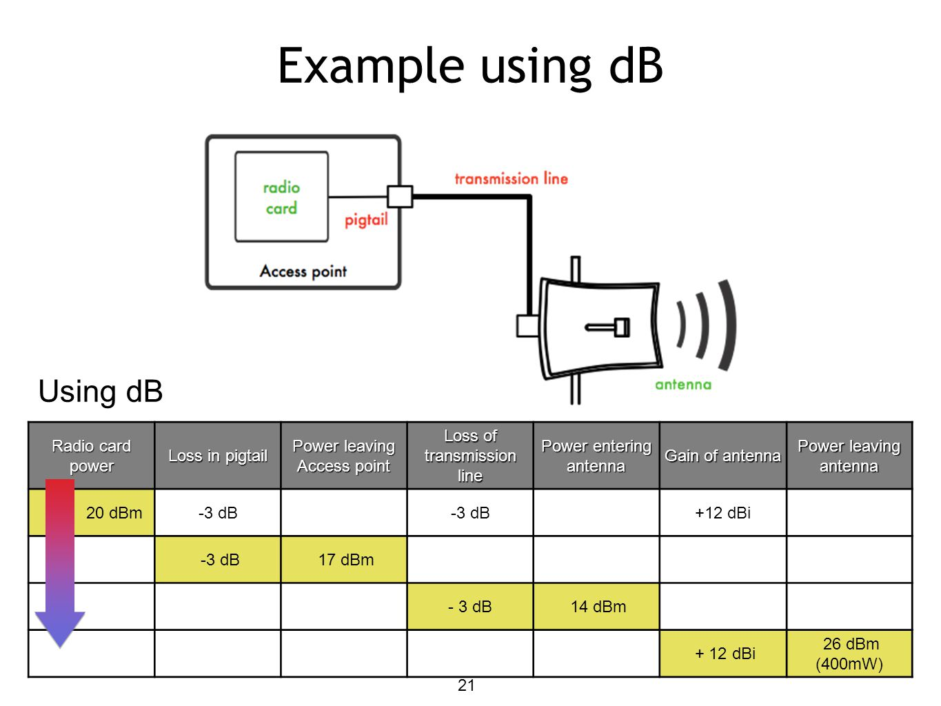 Example using dB Using dB Calculation is easier using dB