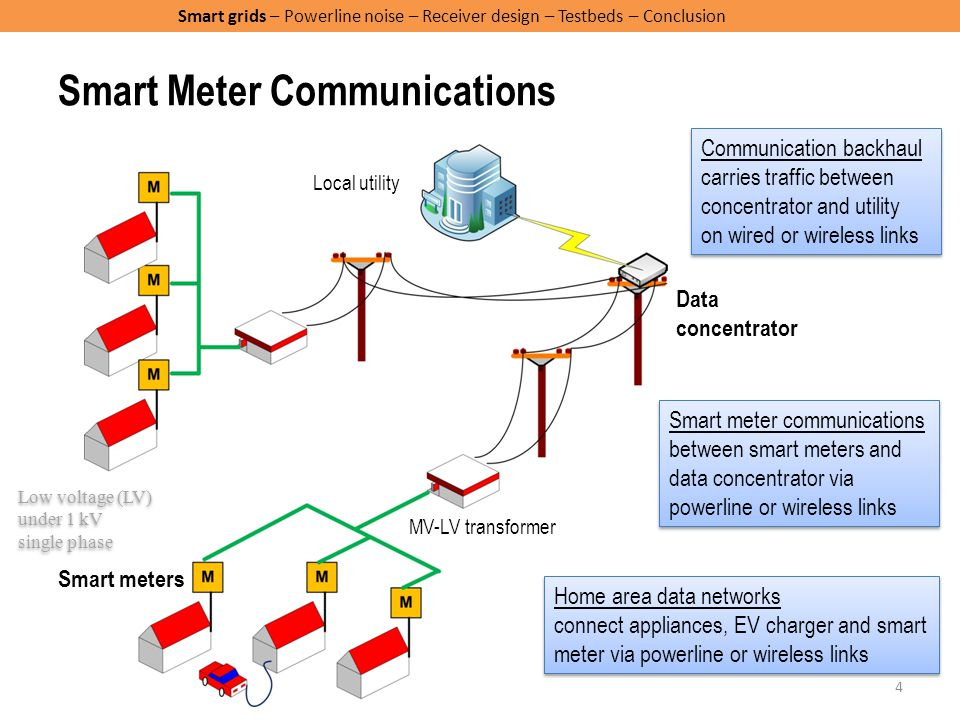Communication Cable In Electric Meters : Outline smart power grids powerline noise receiver design