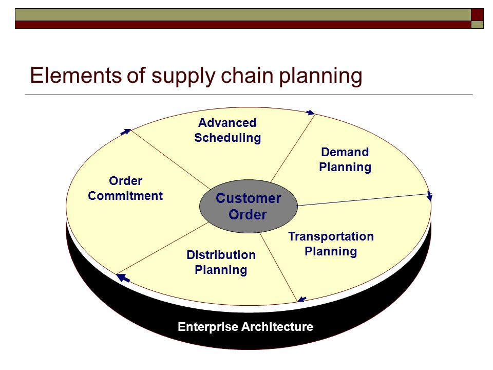 Elements of supply chain planning
