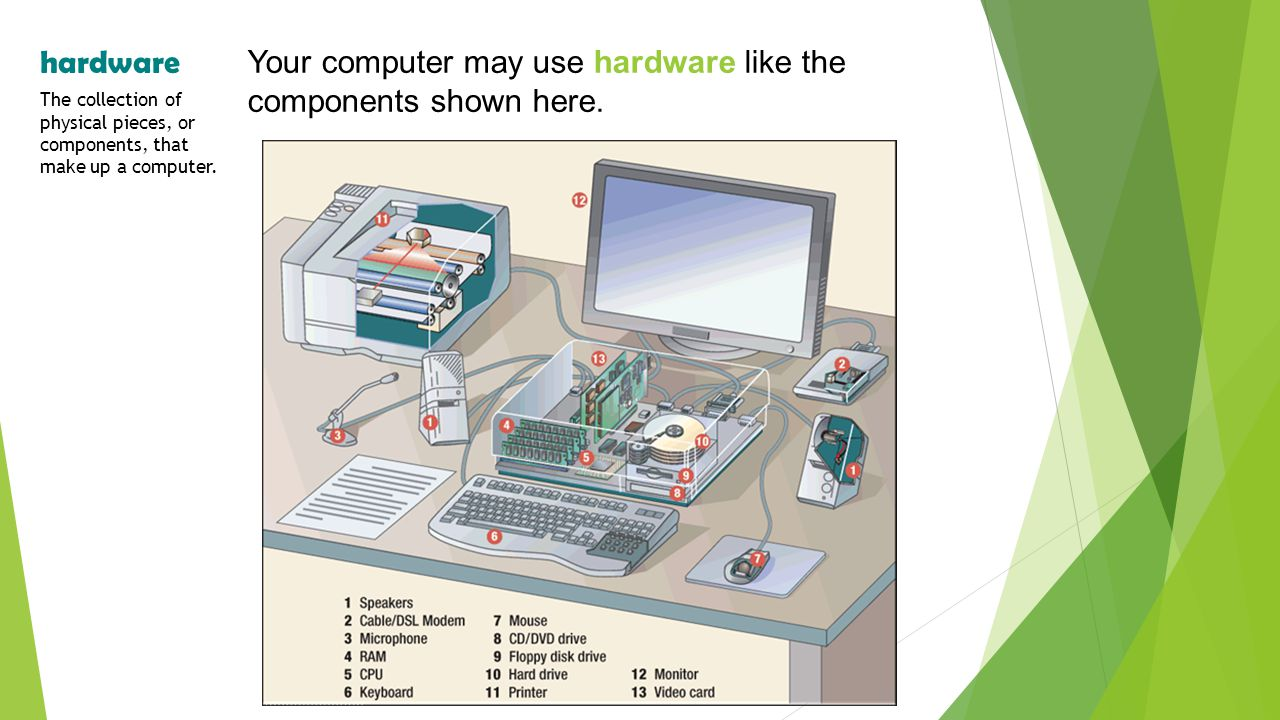 Your computer may use hardware like the components shown here.