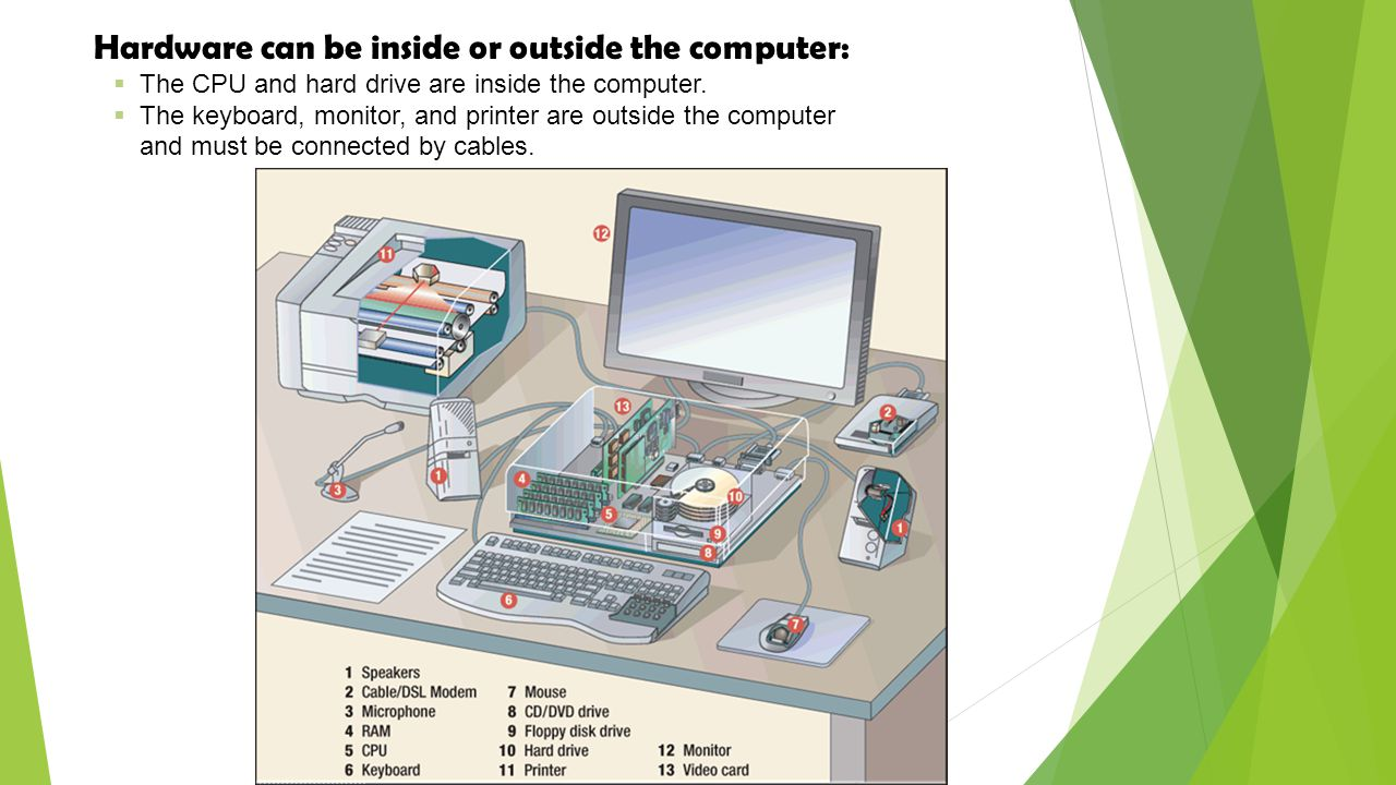 Hardware can be inside or outside the computer: