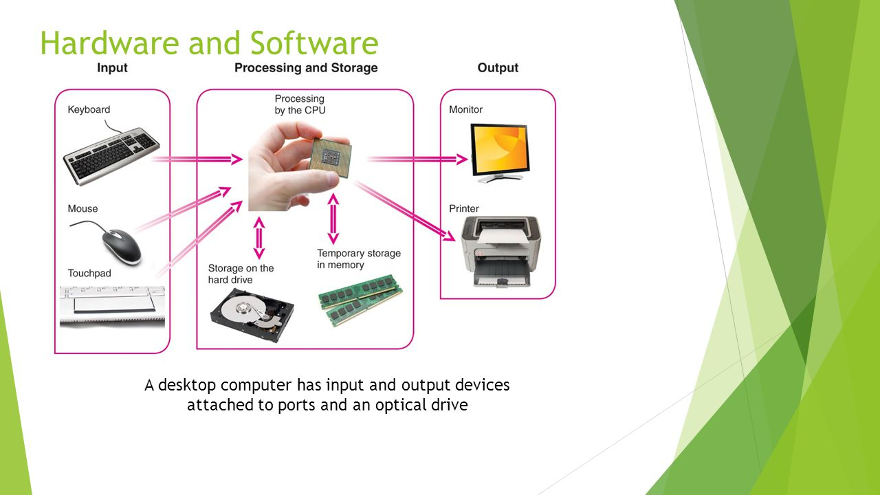 Hardware and Software A desktop computer has input and output devices attached to ports and an optical drive.