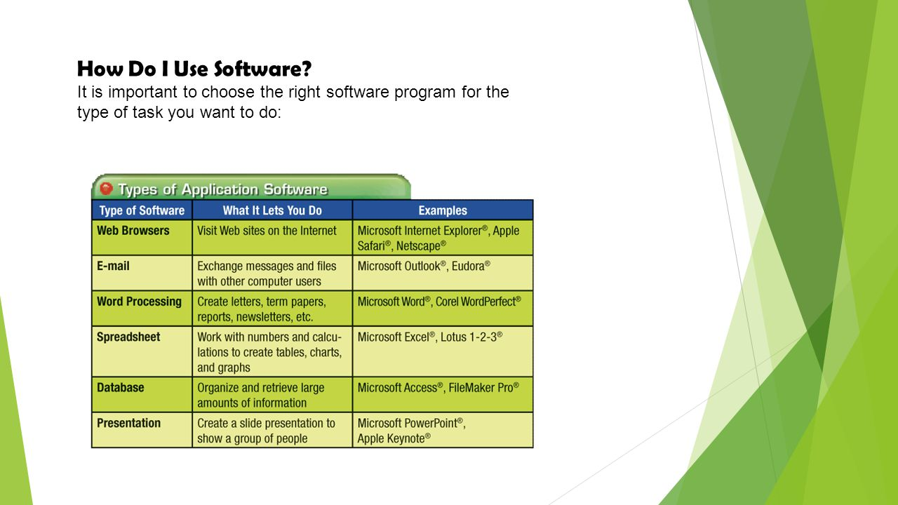 How Do I Use Software It is important to choose the right software program for the type of task you want to do: