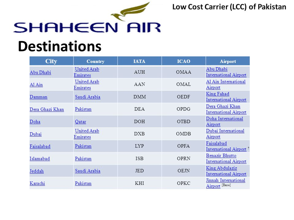 Destinations Low Cost Carrier (LCC) of Pakistan City Country IATA ICAO