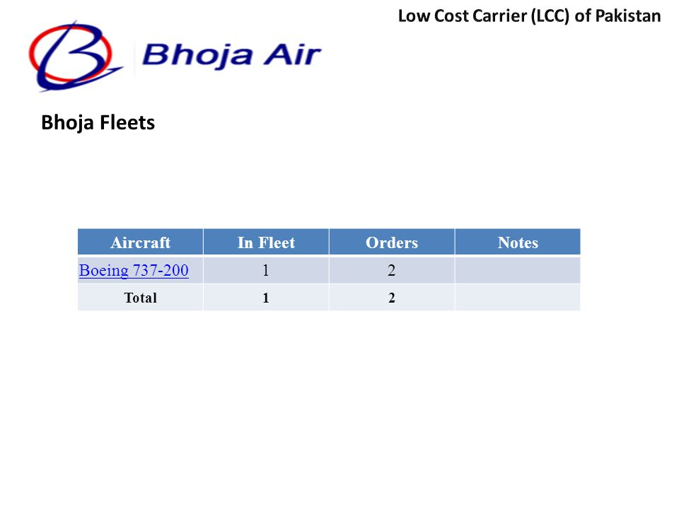 Bhoja Fleets Low Cost Carrier (LCC) of Pakistan Aircraft In Fleet