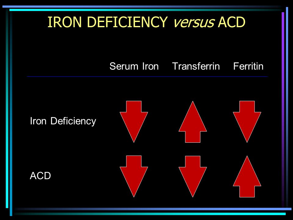 IRON DEFICIENCY versus ACD