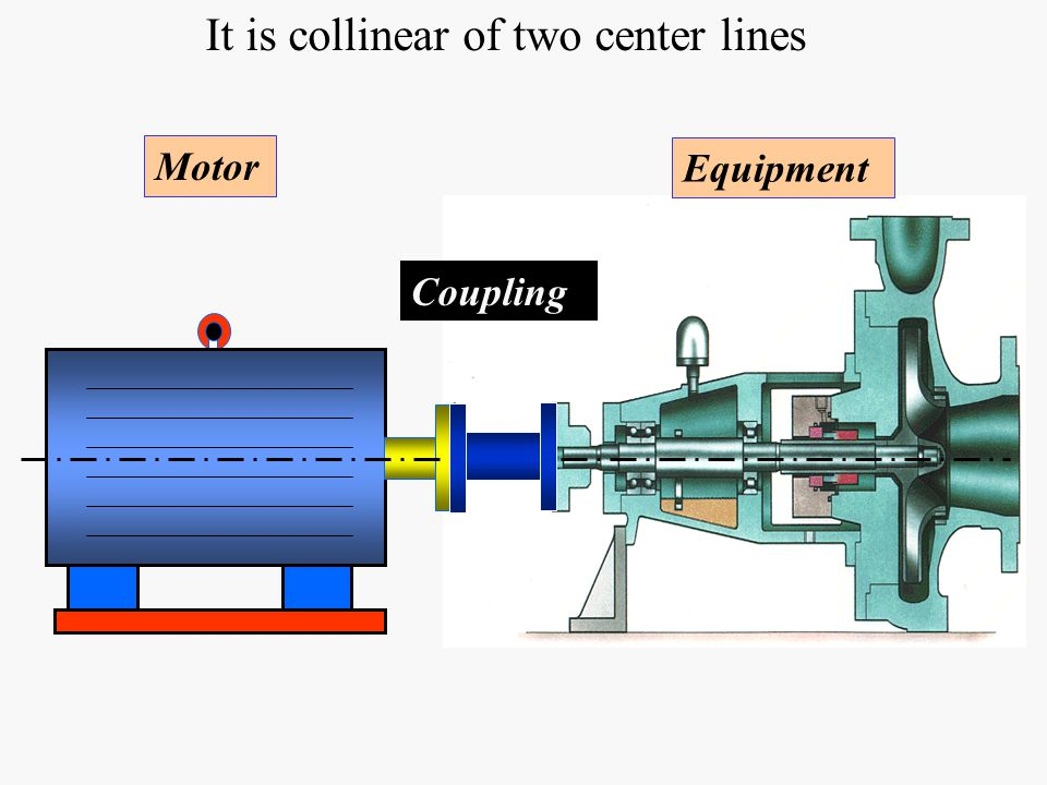 Alignment ppt video online download for Pump motor shaft alignment tools