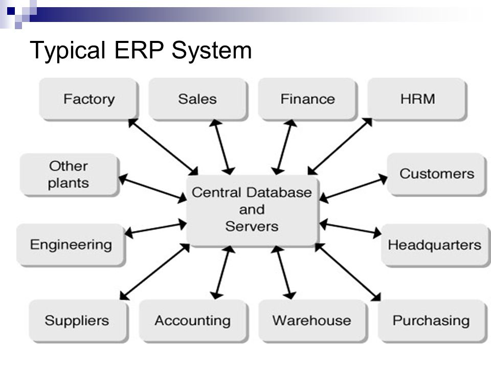 Typical Erp System
