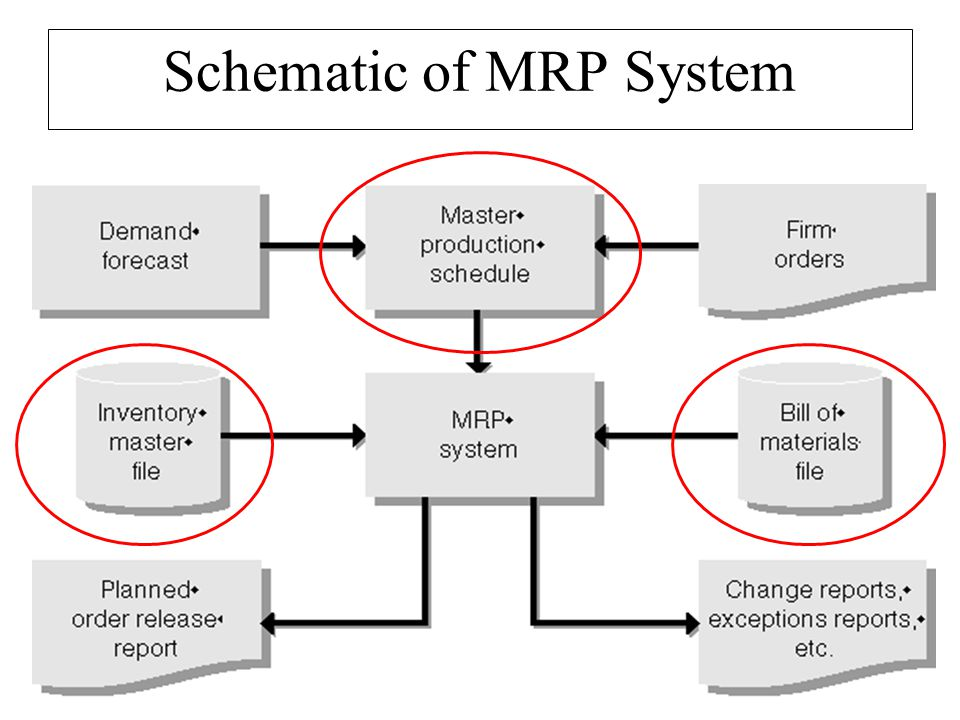 Mrp Ppt Download