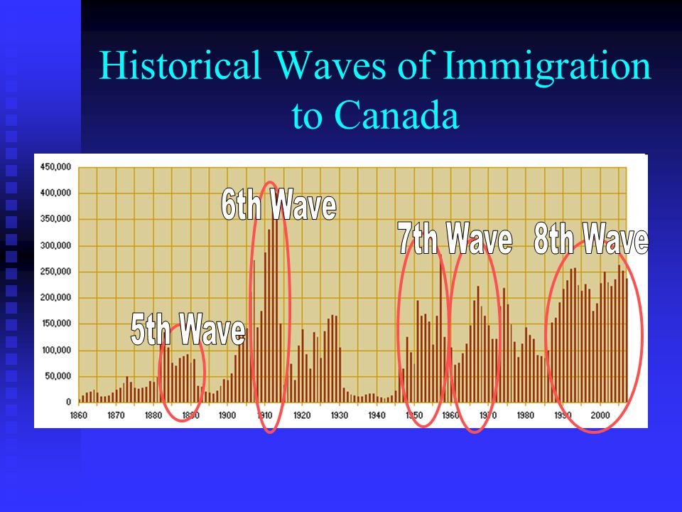 Canadian Immigration and Citizenship - ppt video online