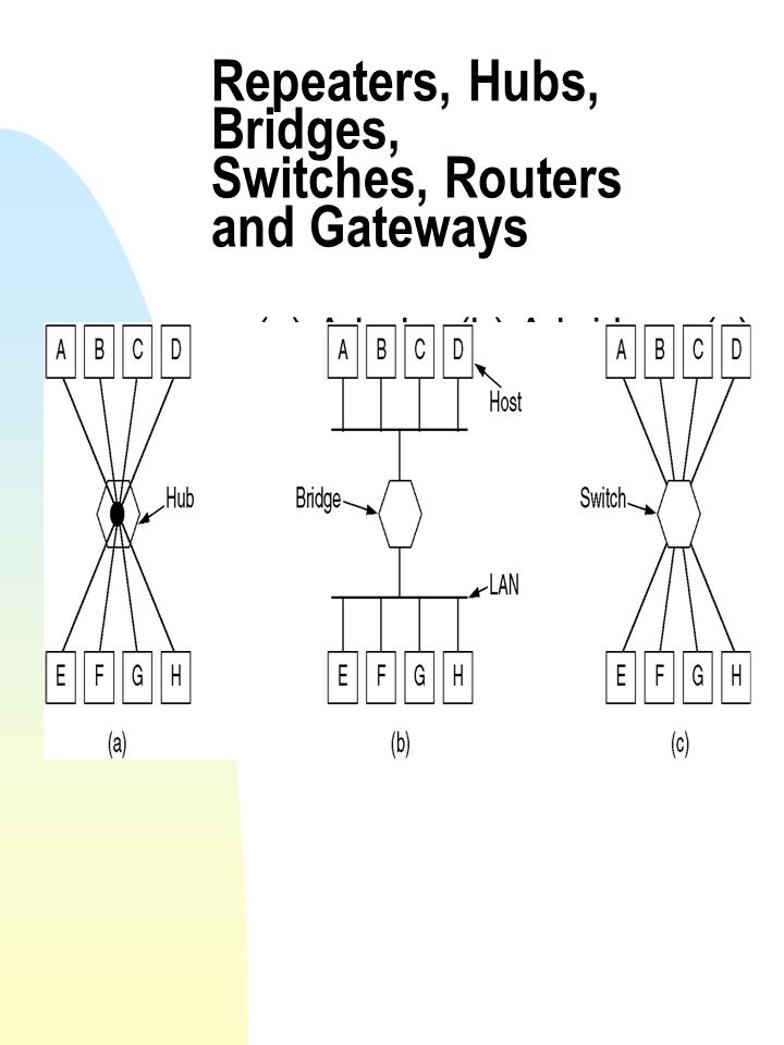 switches routers gateways Moxa's cellular routers create a secure wan connection via an ethernet-to- cellular interface for remote mission-critical data operations about moxa's 80211n/hspa wireless router here: 3124a/indexhtml click here for more options on moxa's cellular router/ gateway/ip modem.