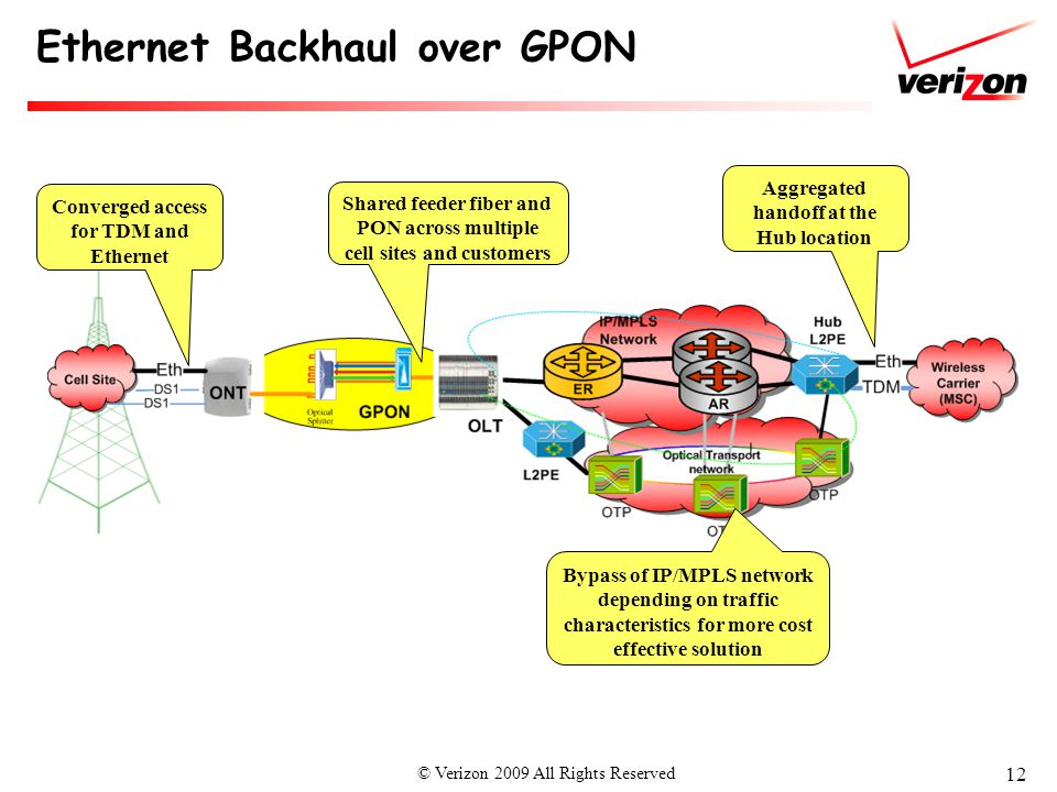 Wireless Ethernet Backhaul : A Carrier's Perspective  ppt