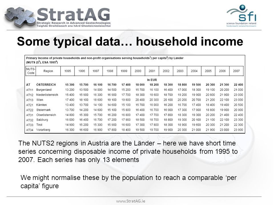 Some typical data… household income