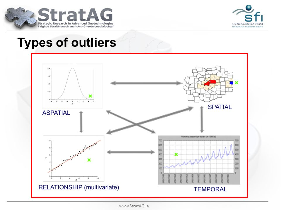Types of outliers