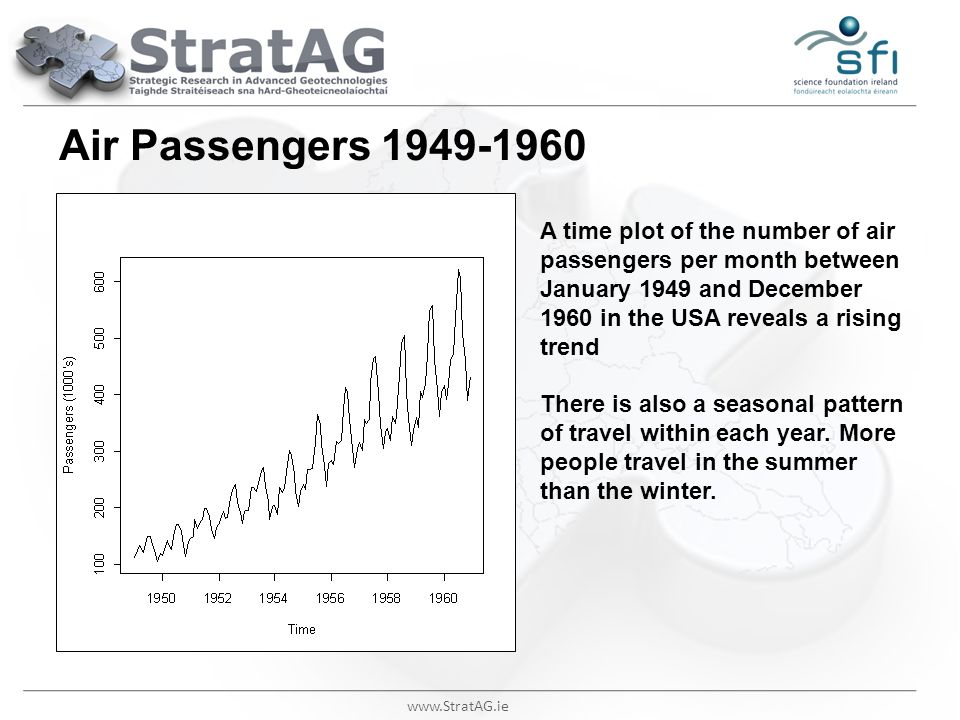 Air Passengers 1949-1960