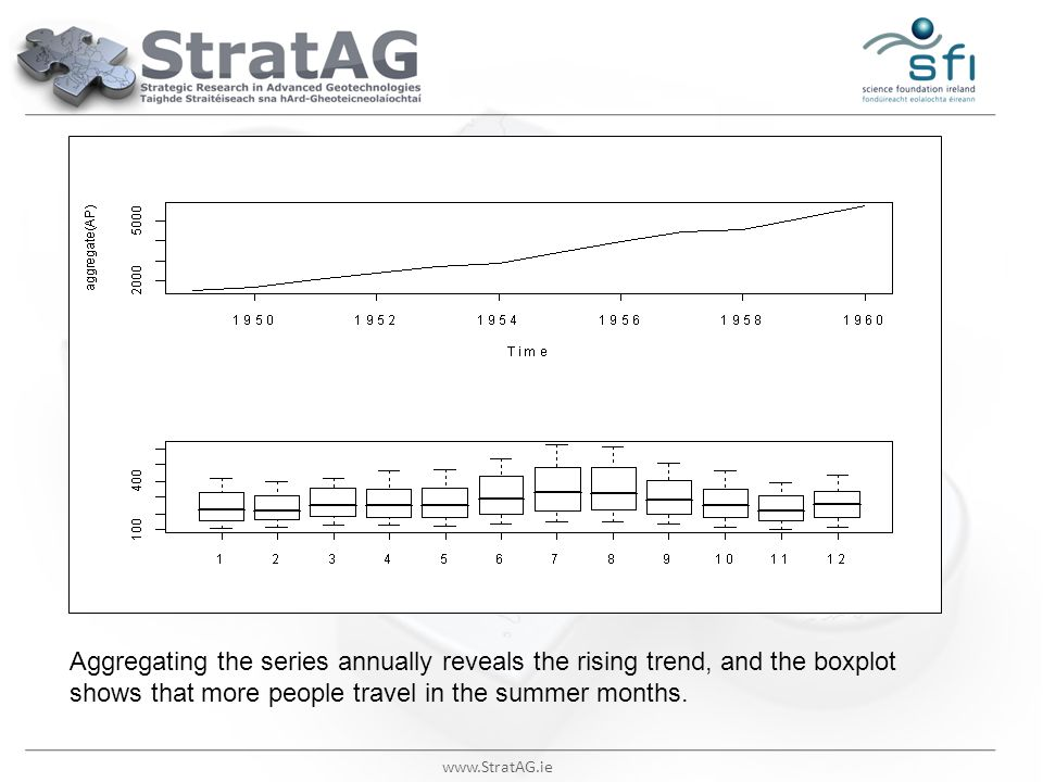 Aggregating the series annually reveals the rising trend, and the boxplot shows that more people travel in the summer months.