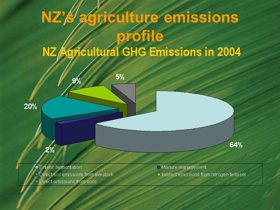 NZ's agriculture emissions profile