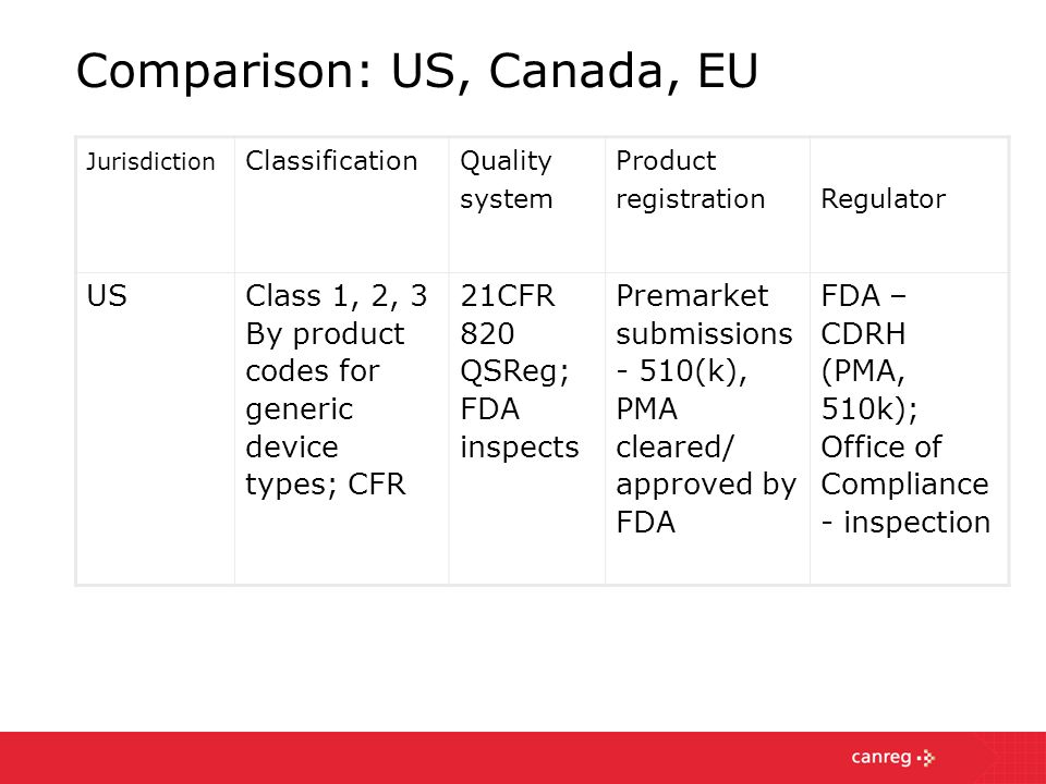 a comparison of american system and canadian system Comparison of american and canadian health care plans  comparison of american and canadian healthcare  rate.