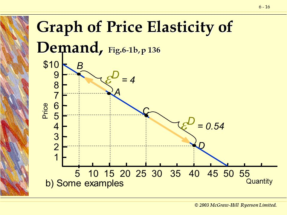 price elsaticicty of demand Definition: law of demand tells us that consumers will respond to a price drop by buying more, but it does not tell us how much more the degree of sensitivity of consumers to a change in price is measured by the concept of price elasticity of demand.