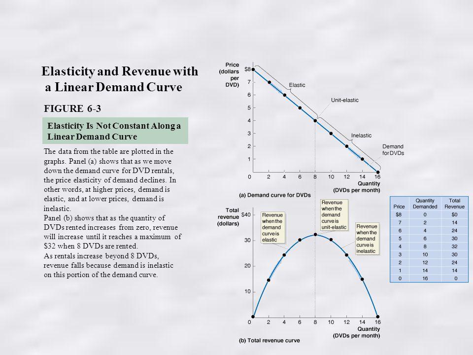 how to find maximum revenue from elasticity