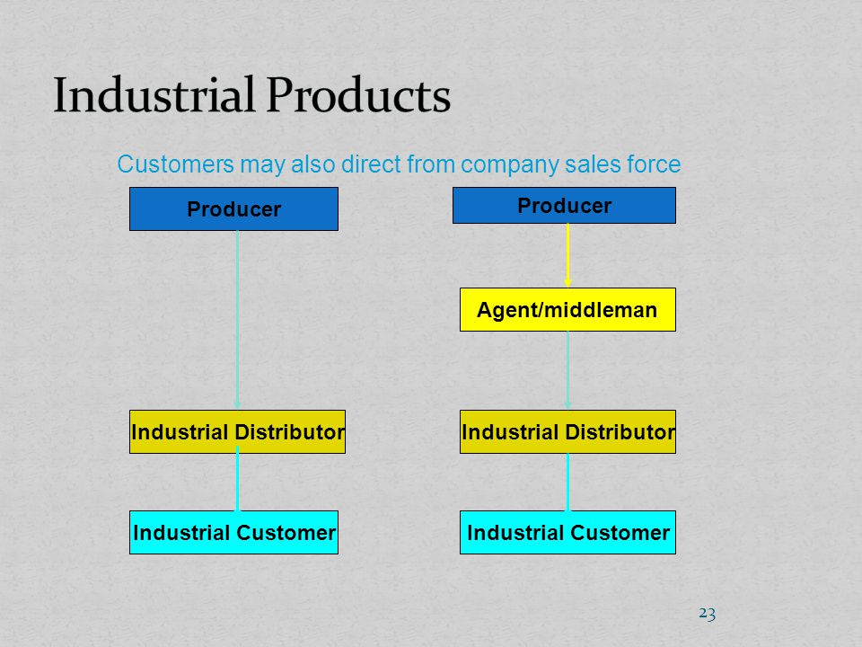 Distribution management marketing mix ppt video online for Industrial distribution group