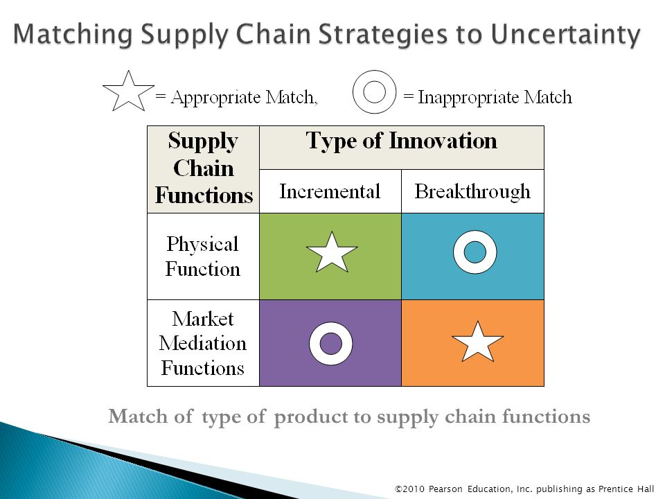 characteristics of efficient responsive risk hedging and agile supply chains Matt, your article is a sensible introduction to agile vs lean supply chain management is rarely so simple, readers may be left wondering what are the options in the other two quadrants of your matrix, and what are the trade-offs at the boundaries.
