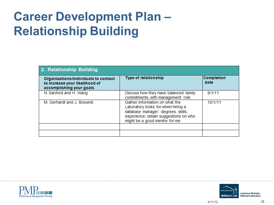 career plan building Decide what to do: plan how you will reach your goal perhaps gain experience  at a lower level or voluntary capacity first to 'build' your career.
