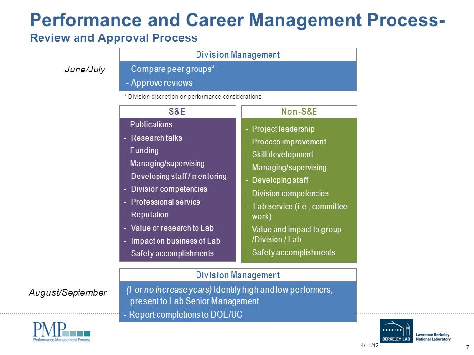 How to Ensure Strong Employee Performance Management