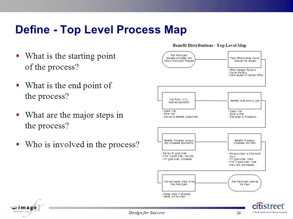define top level process map - Level 4 Process Map
