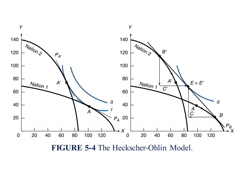 heckscher ohlin model Specifically heckscher-ohlin model assumes that there is a constant supply of productive factors in the in a country, the points of differences between of countries are only on factor endowment, and also the theory does not take into account technological progresses.